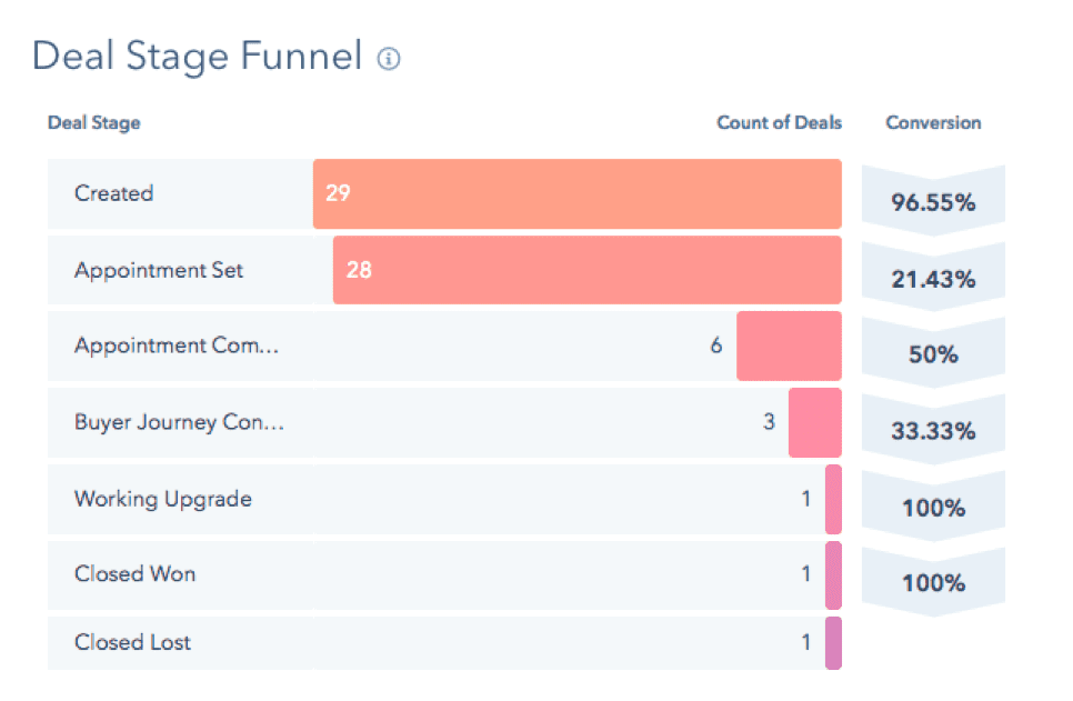 Funnels-Sales